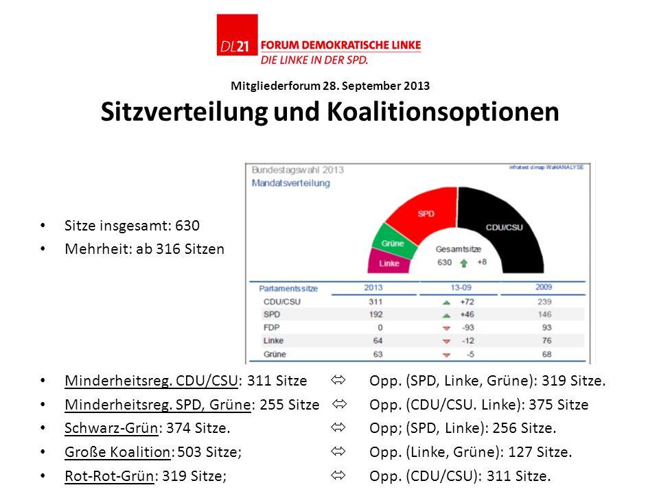 Schwarz-Grün: 374 Sitze.  Opp; (SPD, Linke): 256 Sitze.