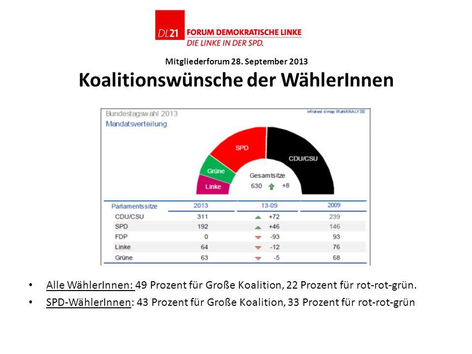 Mitgliederforum 28. September 2013 Koalitionswünsche der WählerInnen