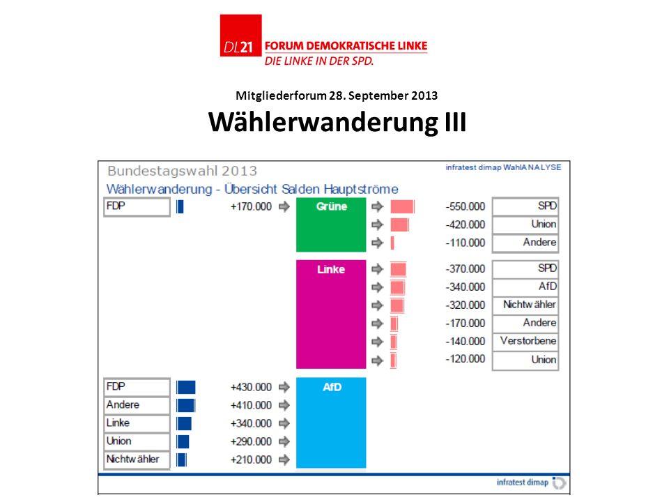 Mitgliederforum 28. September 2013 Wählerwanderung III