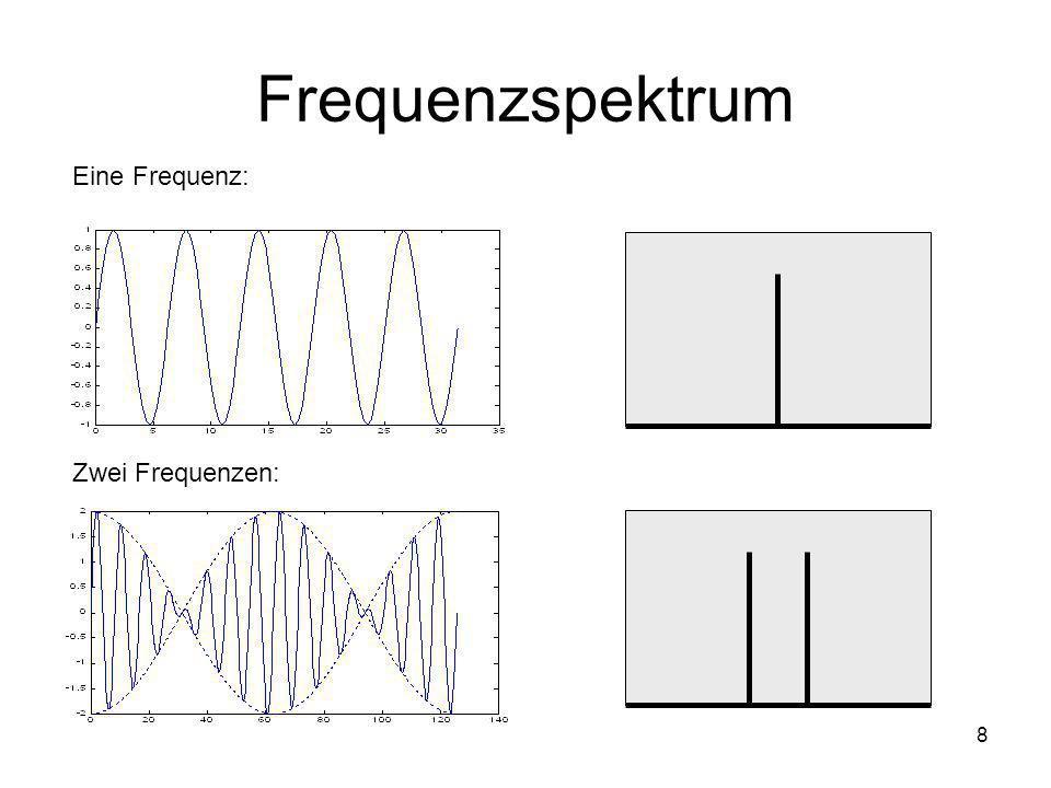 Frequenzspektrum Eine Frequenz: Zwei Frequenzen: