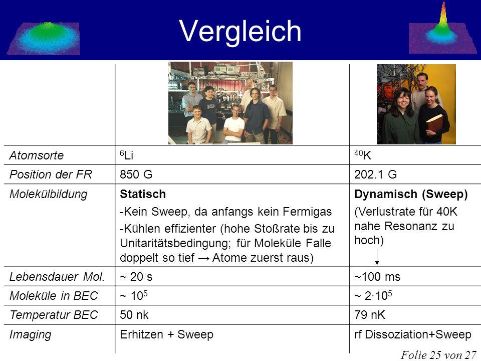 Vergleich Atomsorte 6Li 40K Position der FR 850 G 202.1 G