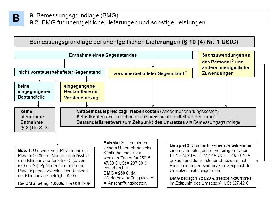 B 9. Bemessungsgrundlage (BMG) 9.2. BMG für unentgeltliche Lieferungen und sonstige Leistungen.