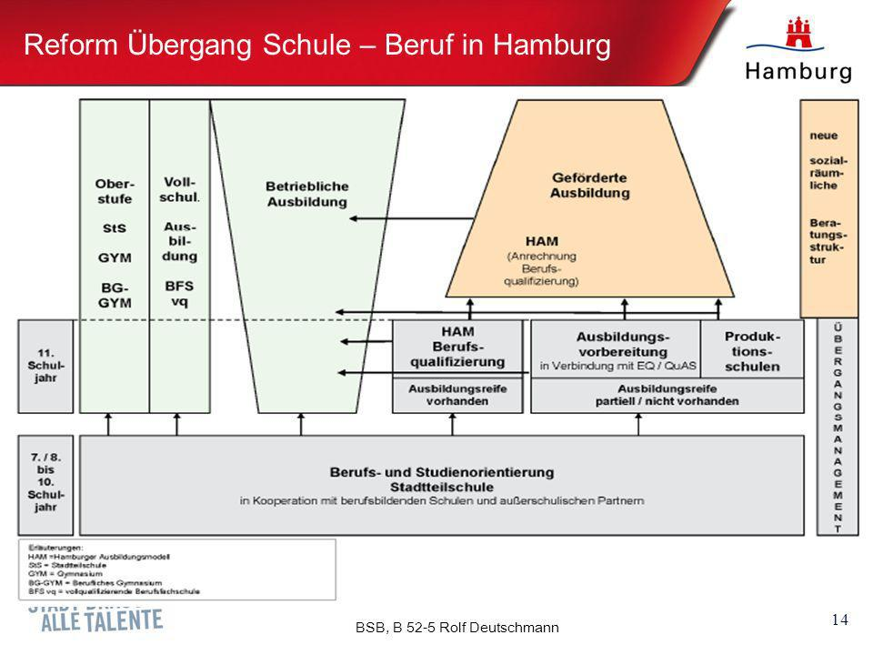 Reform Übergang Schule – Beruf in Hamburg