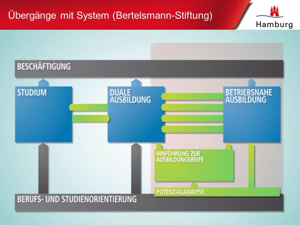Übergänge mit System (Bertelsmann-Stiftung)