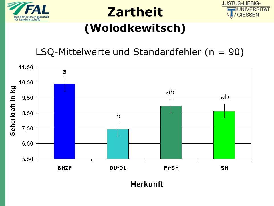 LSQ-Mittelwerte und Standardfehler (n = 90)