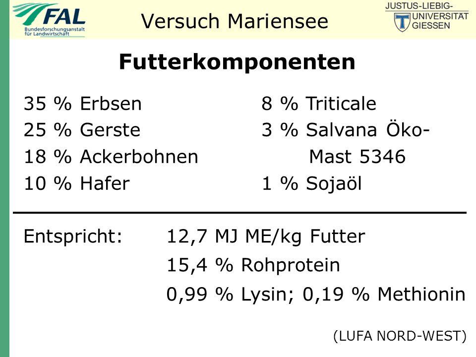Futterkomponenten Versuch Mariensee 35 % Erbsen 8 % Triticale