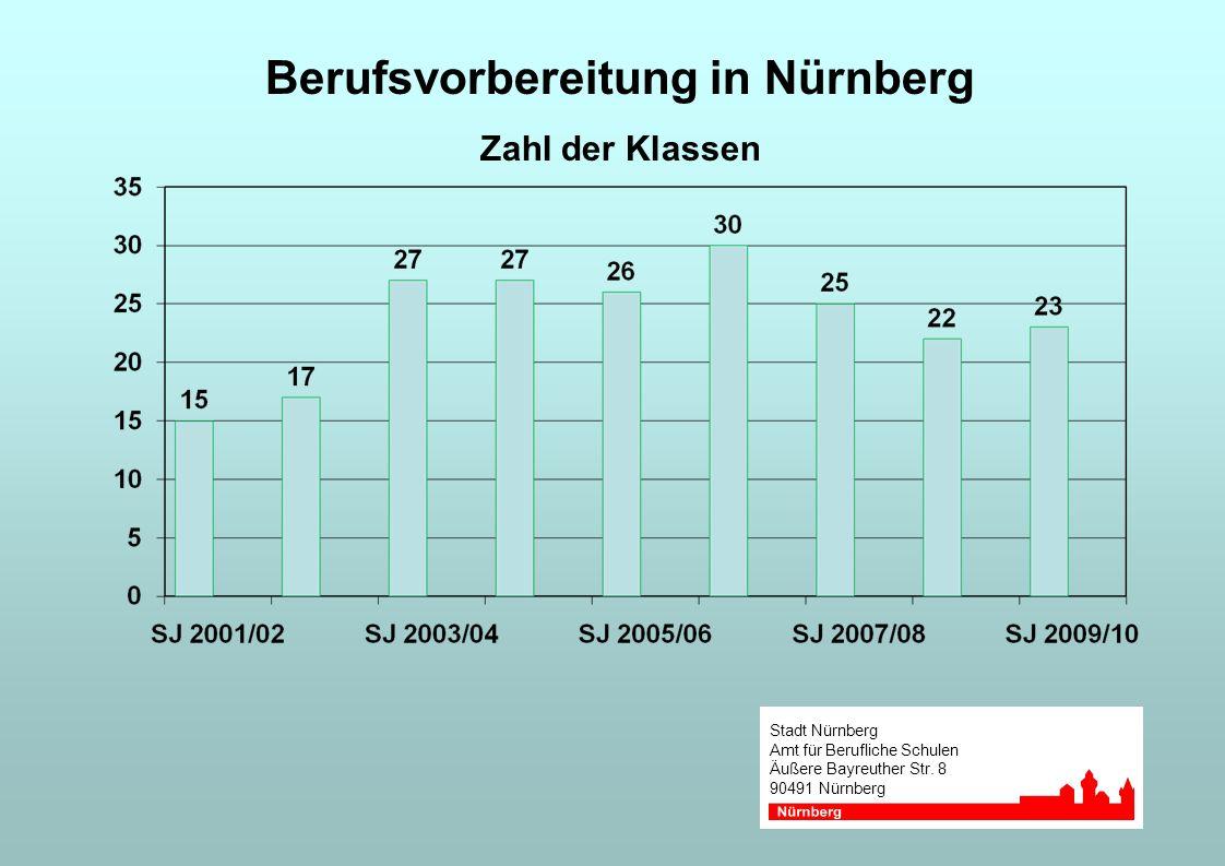 Berufsvorbereitung in Nürnberg