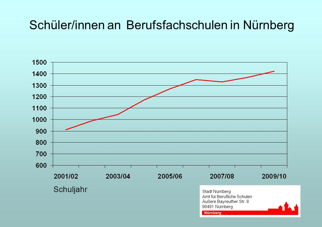 Schüler/innen an Berufsfachschulen in Nürnberg