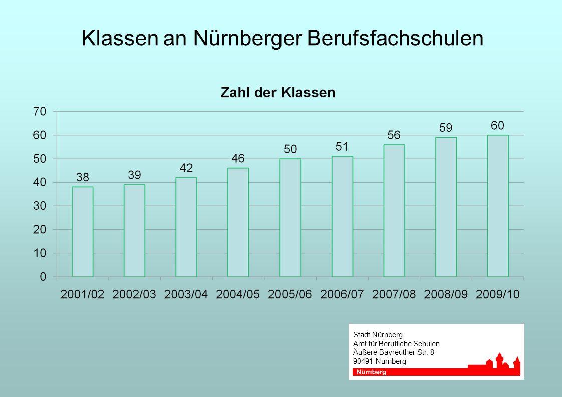 Klassen an Nürnberger Berufsfachschulen