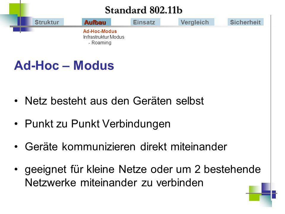 Ad-Hoc – Modus Standard 802.11b Netz besteht aus den Geräten selbst