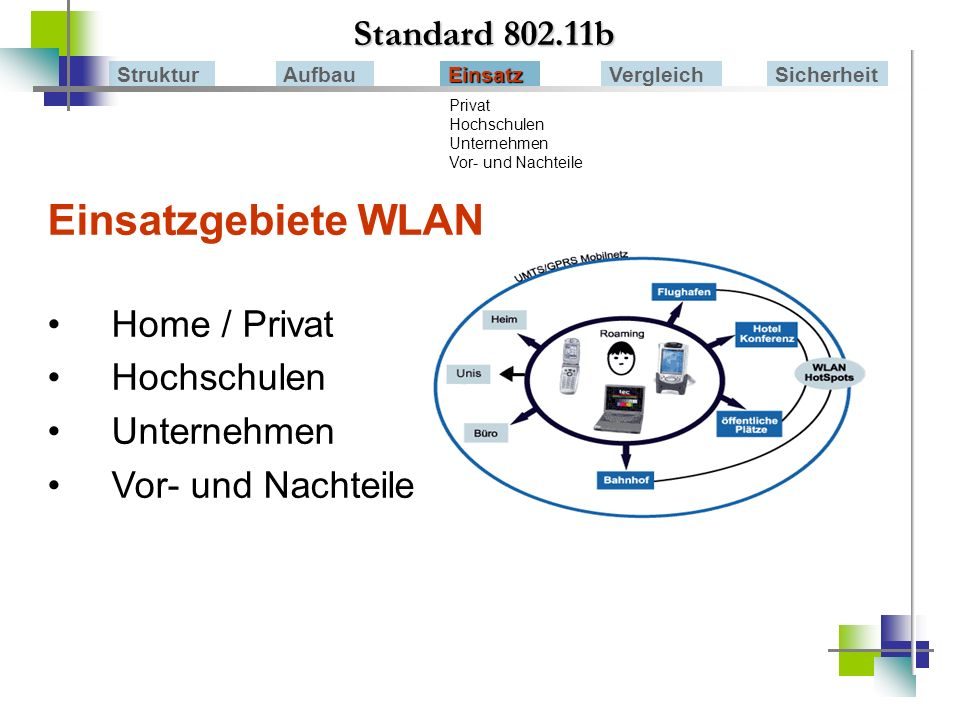 Einsatzgebiete WLAN Standard 802.11b Home / Privat Hochschulen