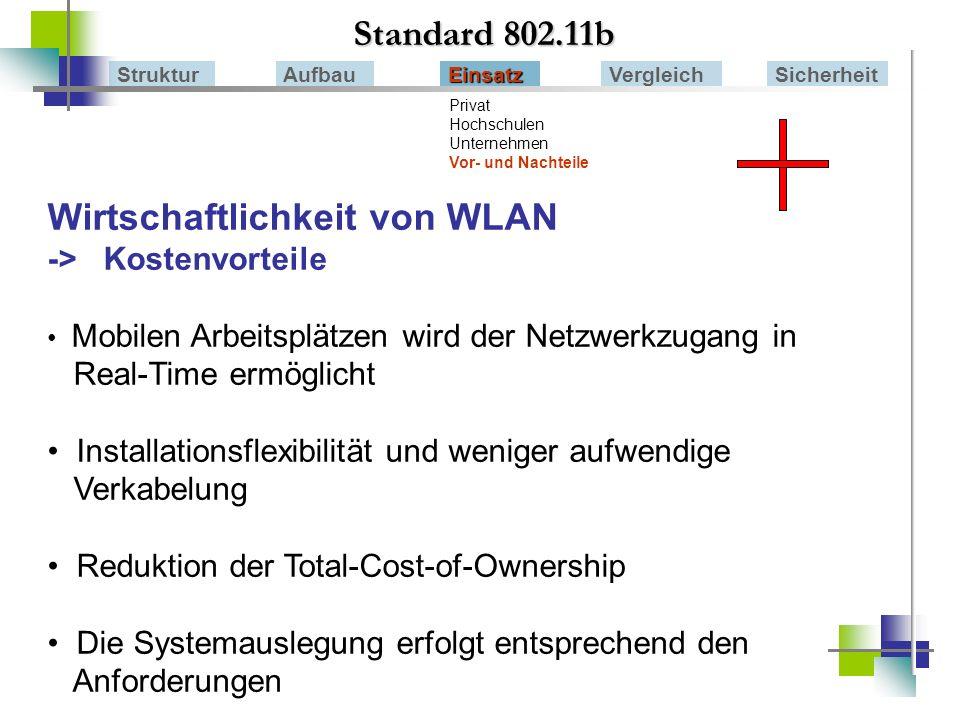Wirtschaftlichkeit von WLAN