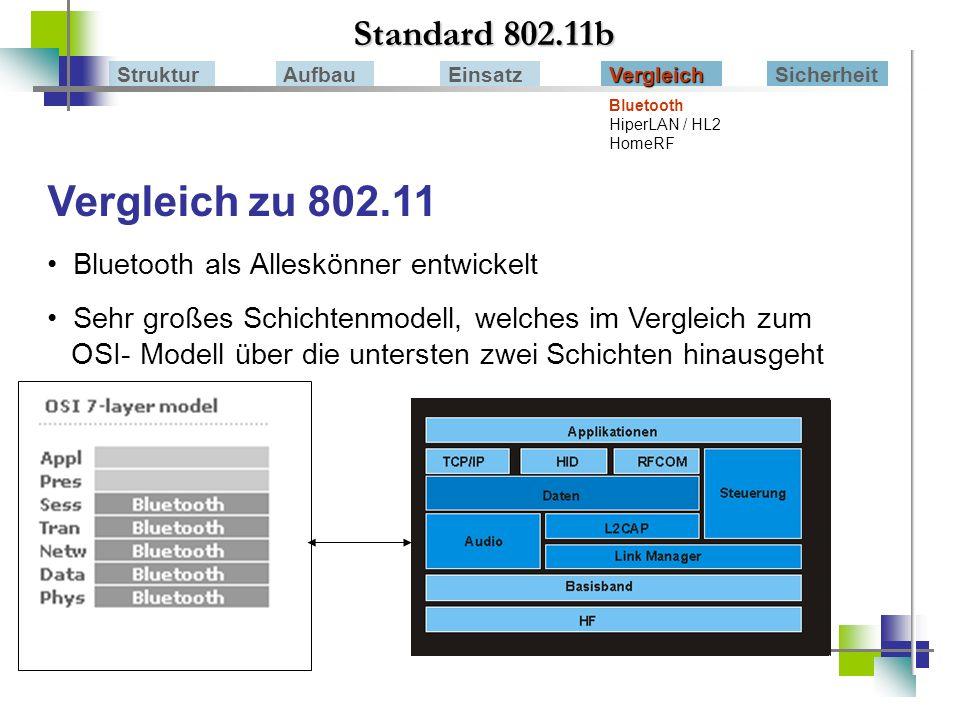 Vergleich zu 802.11 Standard 802.11b