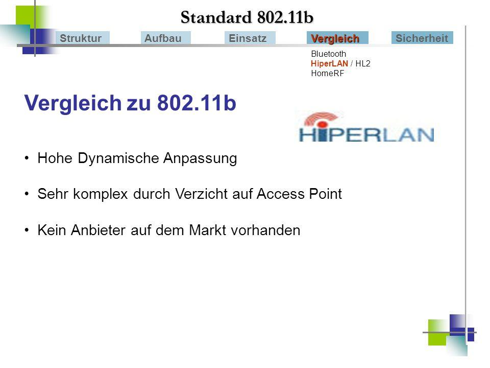 Vergleich zu 802.11b Standard 802.11b Hohe Dynamische Anpassung
