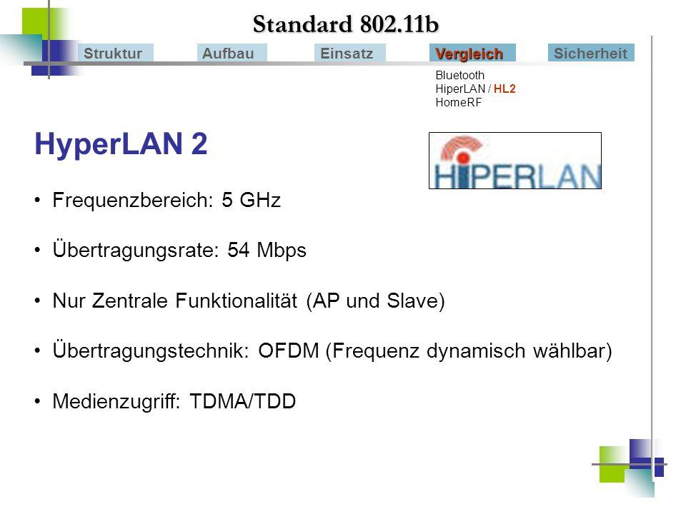 HyperLAN 2 Standard 802.11b Frequenzbereich: 5 GHz
