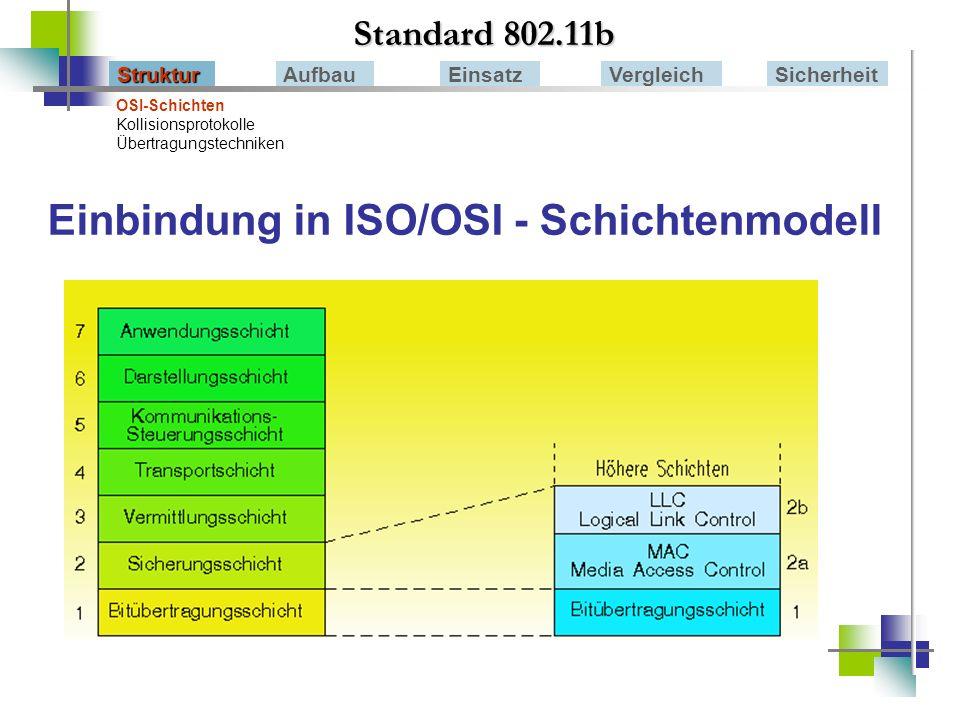 Einbindung in ISO/OSI - Schichtenmodell