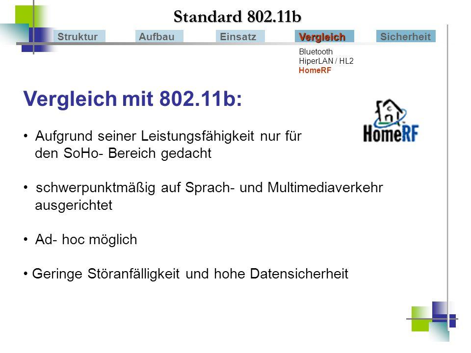 Vergleich mit 802.11b: Standard 802.11b