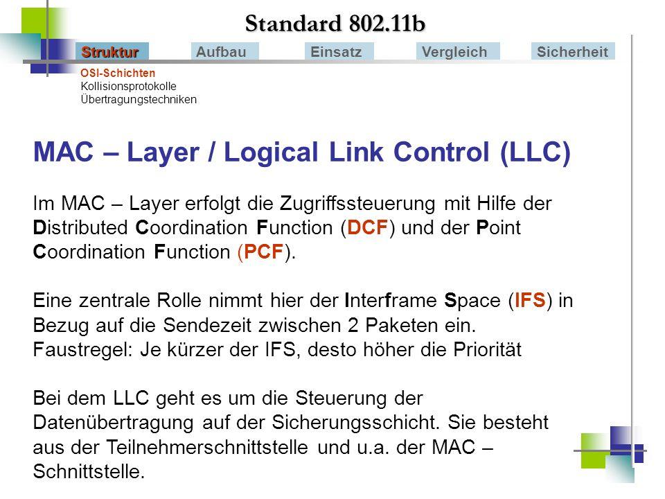 MAC – Layer / Logical Link Control (LLC)