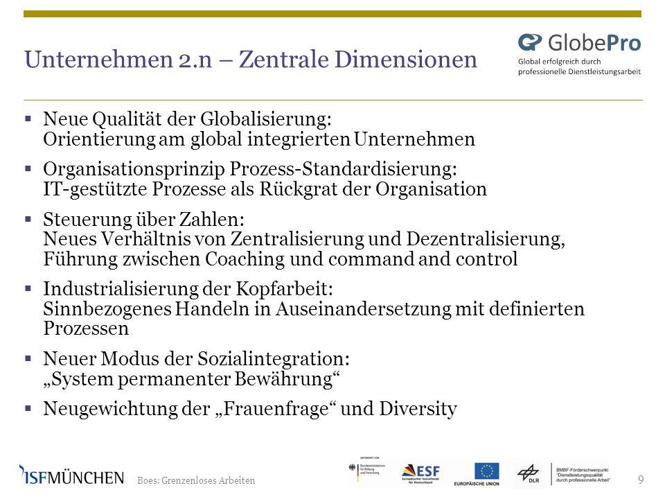 Unternehmen 2.n – Zentrale Dimensionen