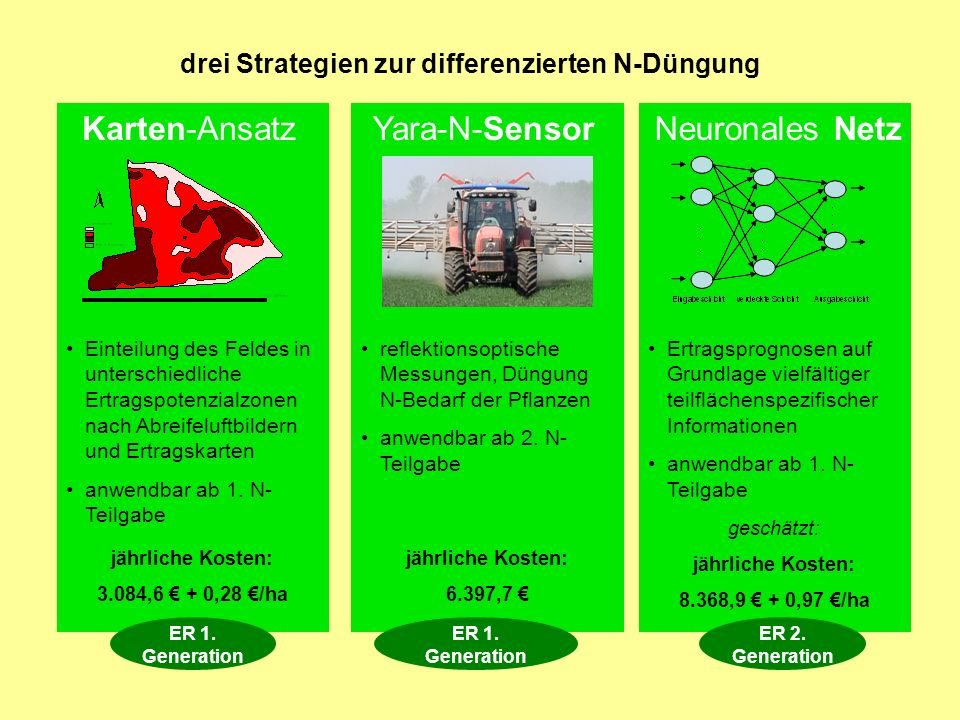 Karten-Ansatz Yara-N-Sensor Neuronales Netz