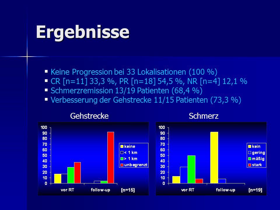 Ergebnisse Keine Progression bei 33 Lokalisationen (100 %)