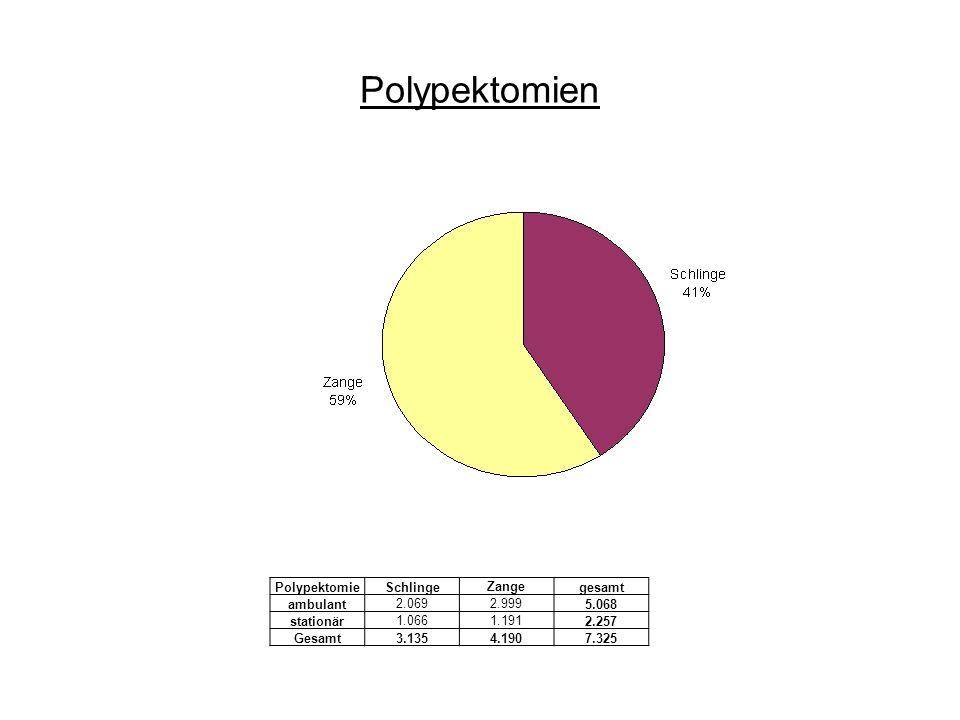 Polypektomien Polypektomie Schlinge Zange gesamt ambulant 2.069 2.999