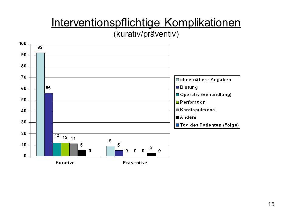 Interventionspflichtige Komplikationen (kurativ/präventiv)