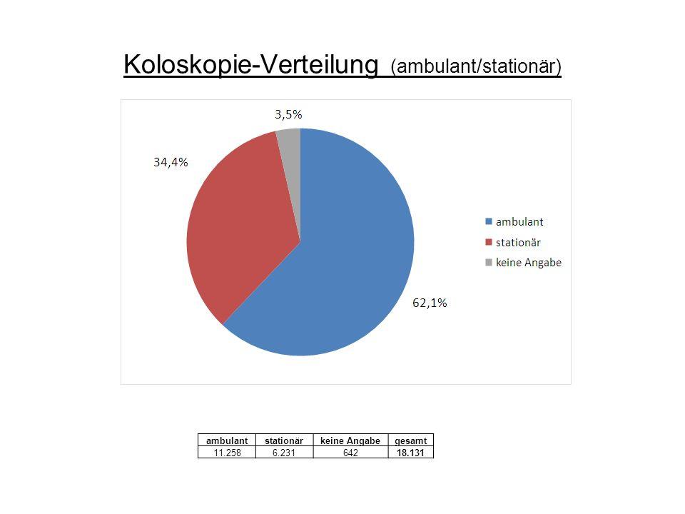 Koloskopie-Verteilung (ambulant/stationär)