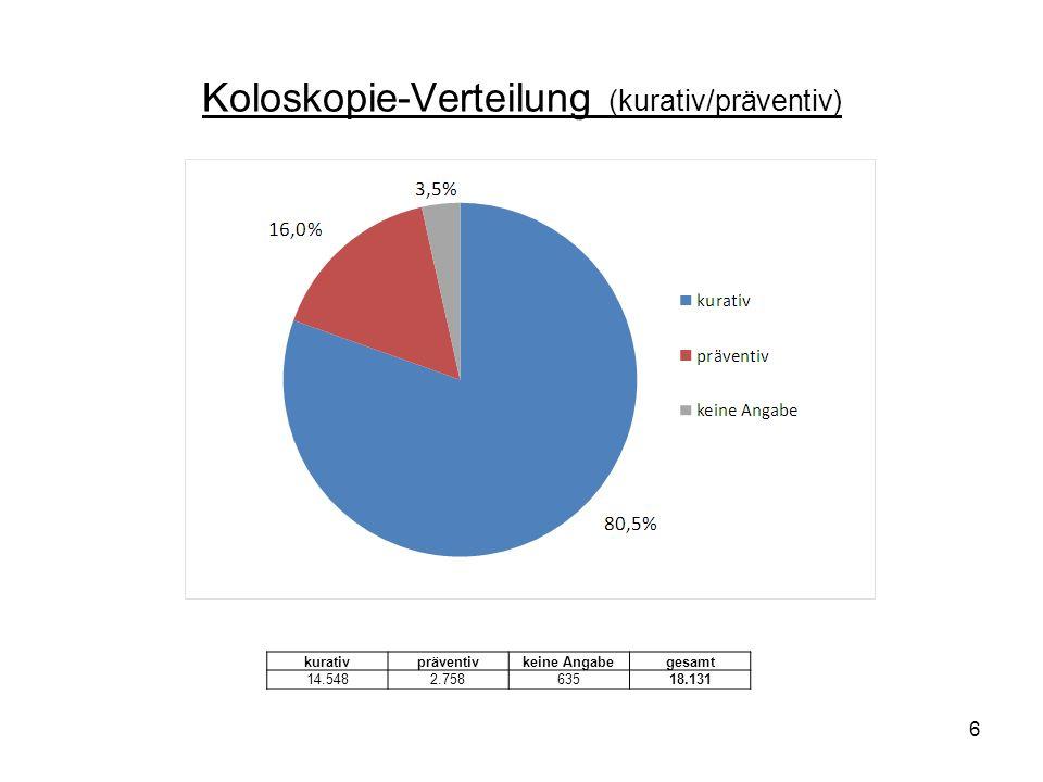 Koloskopie-Verteilung (kurativ/präventiv)