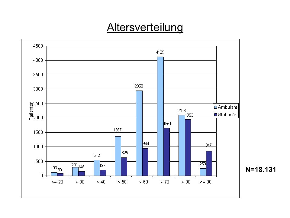 Altersverteilung N=18.131