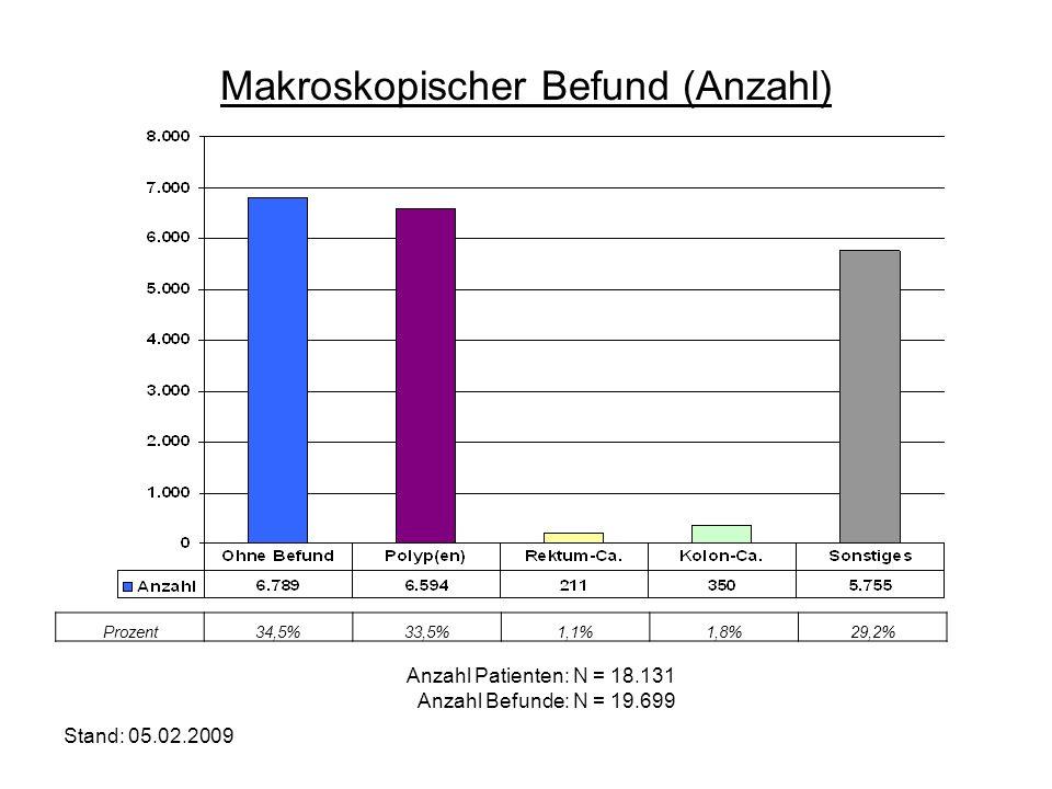 Makroskopischer Befund (Anzahl)