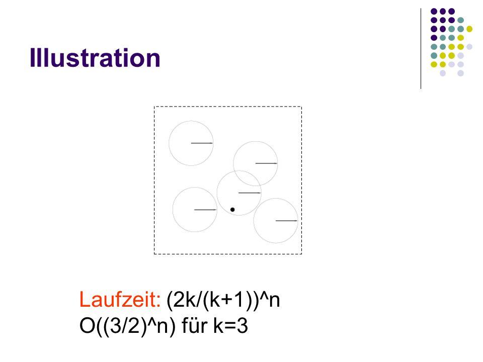 Illustration Laufzeit: (2k/(k+1))^n O((3/2)^n) für k=3