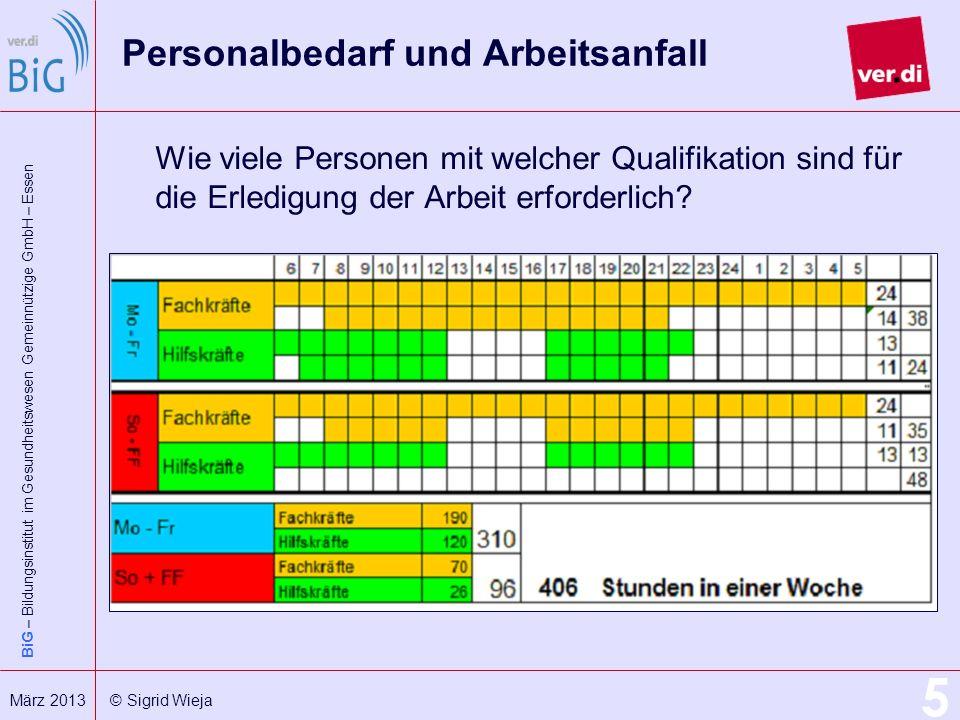 Personalbedarf und Arbeitsanfall