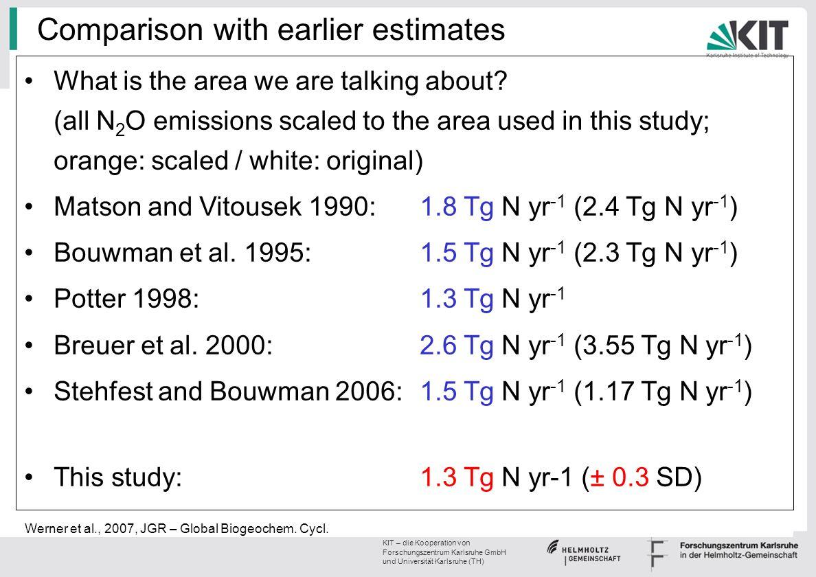 Comparison with earlier estimates
