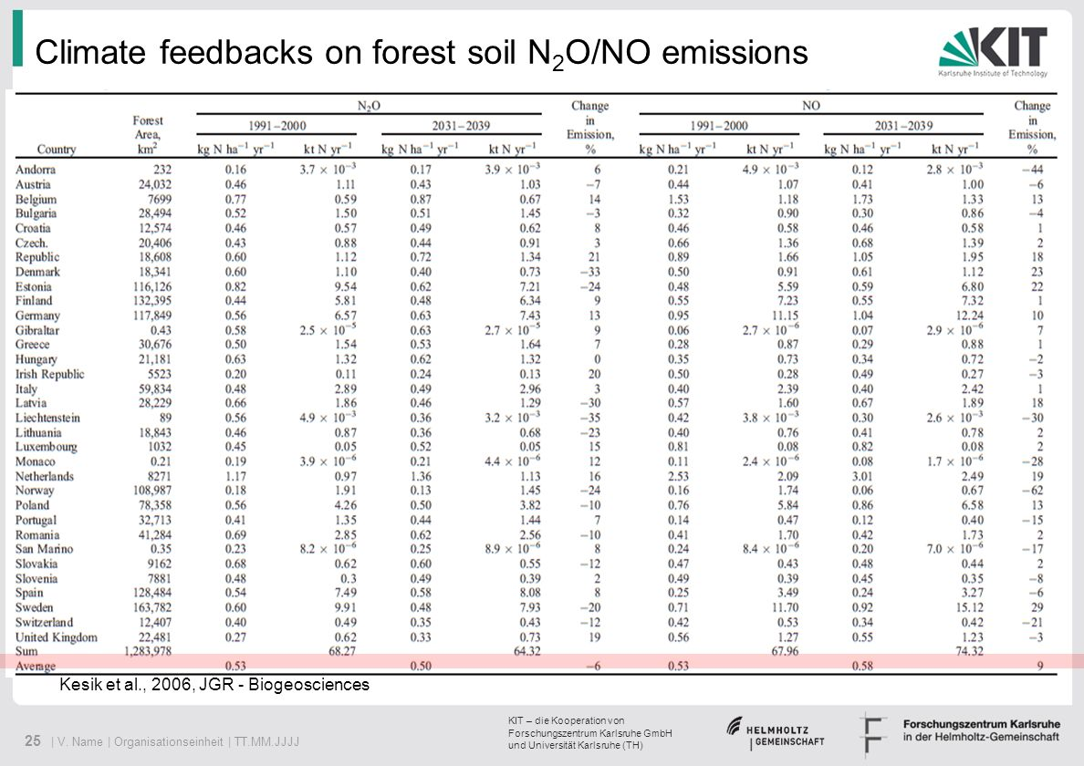 Climate feedbacks on forest soil N2O/NO emissions