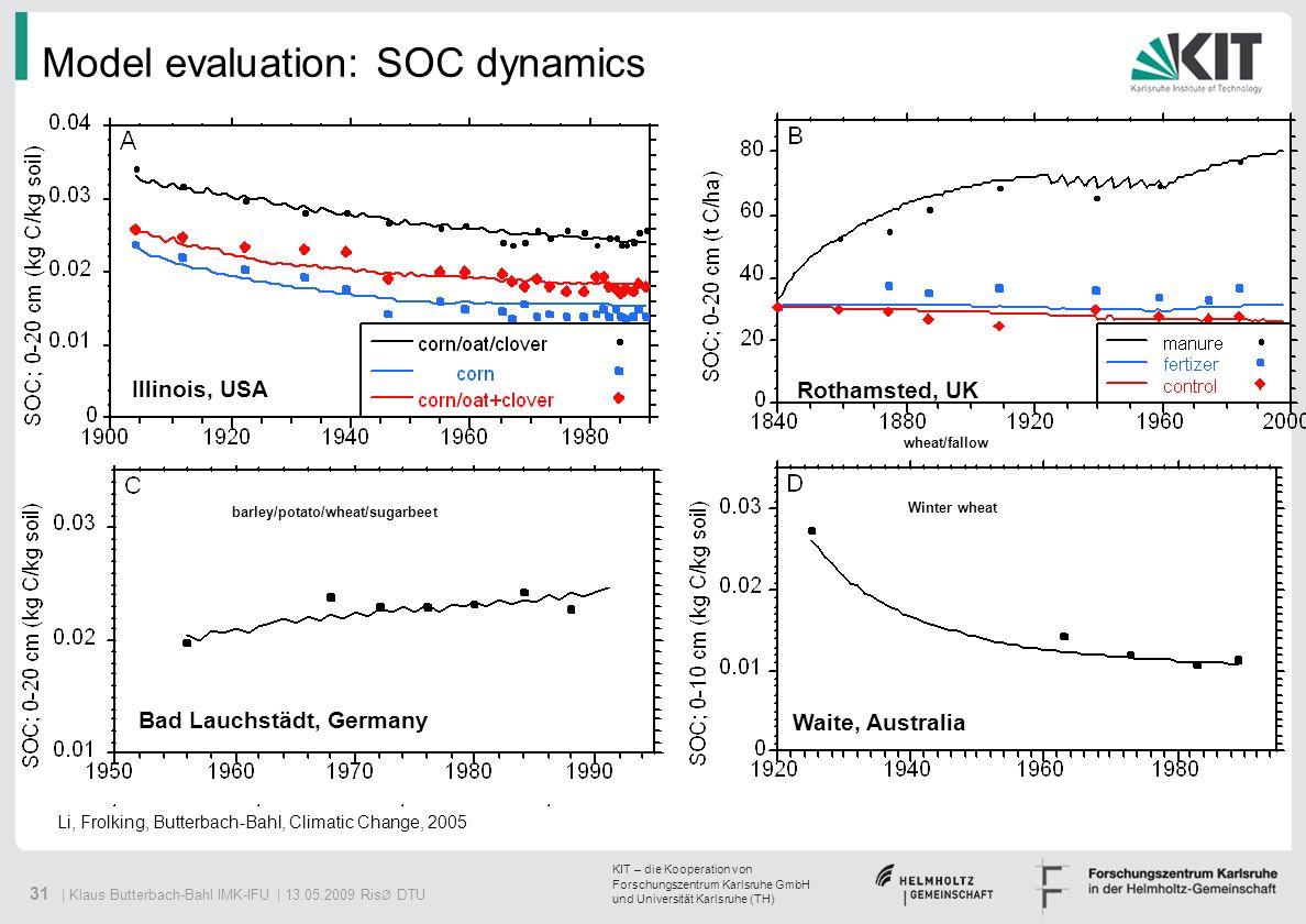 Model evaluation: SOC dynamics
