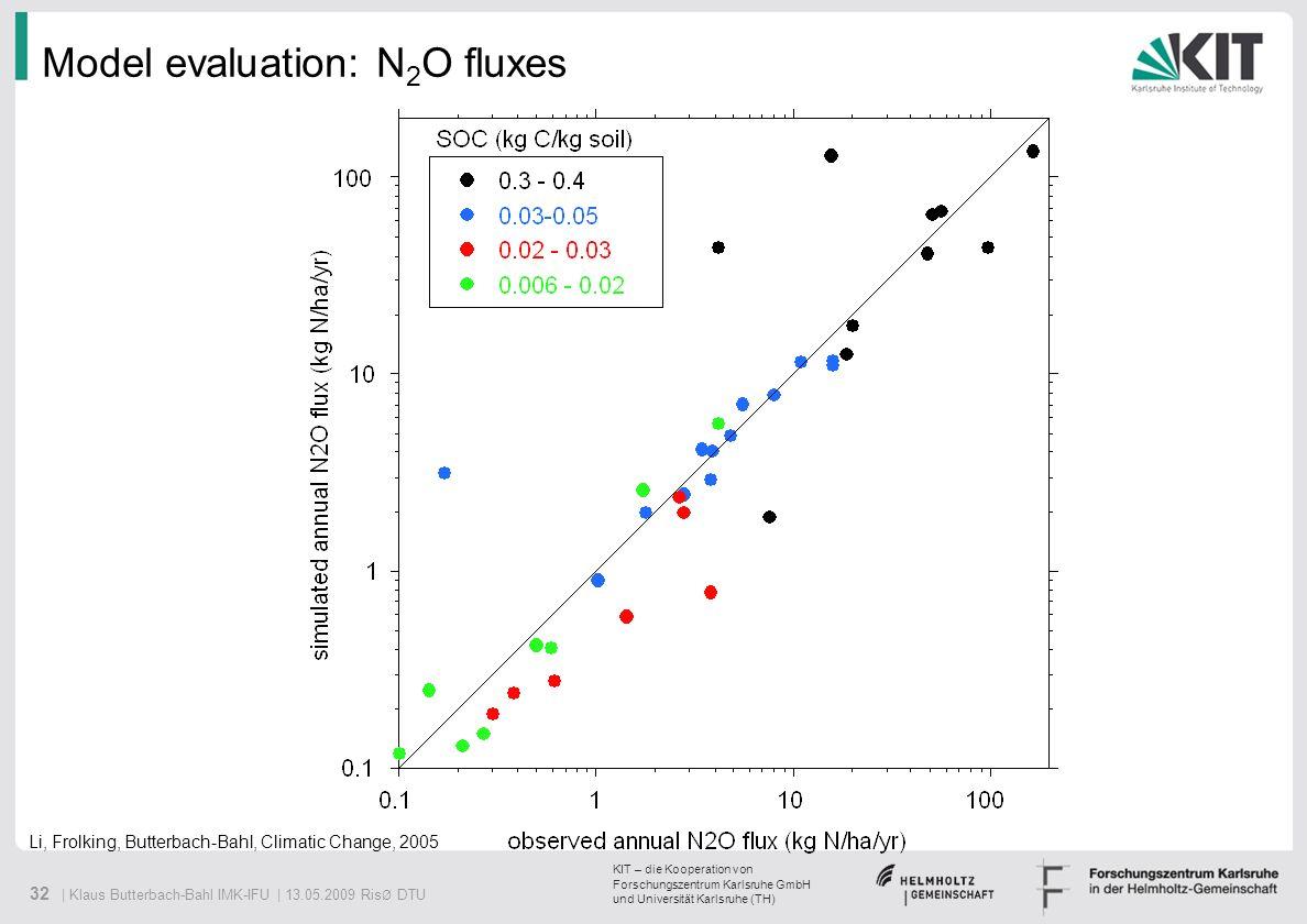 Model evaluation: N2O fluxes