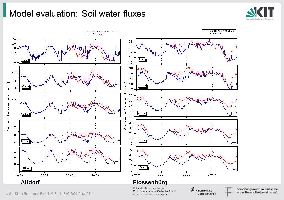 Model evaluation: Soil water fluxes
