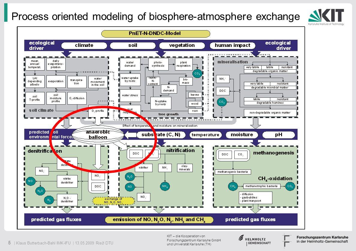Process oriented modeling of biosphere-atmosphere exchange