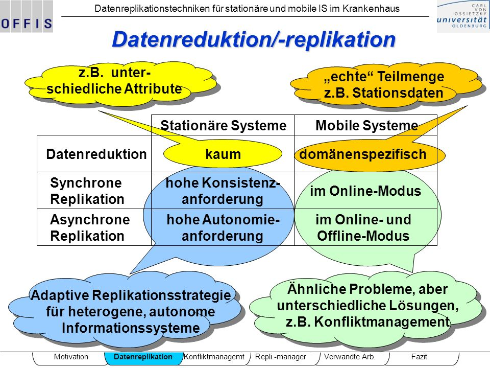 Datenreduktion/-replikation