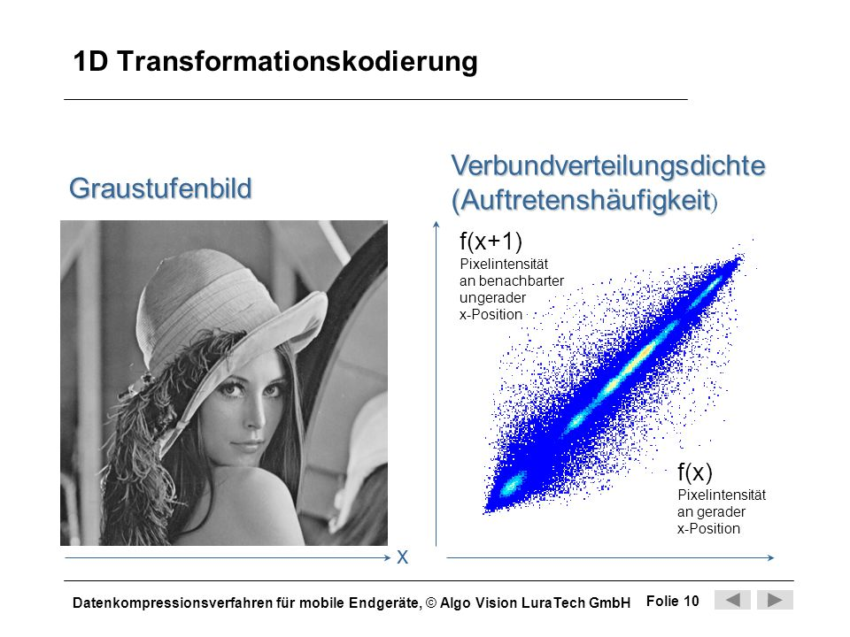 1D Transformationskodierung