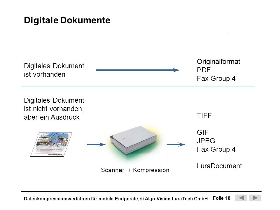 Digitale Dokumente Originalformat PDF Fax Group 4 Digitales Dokument