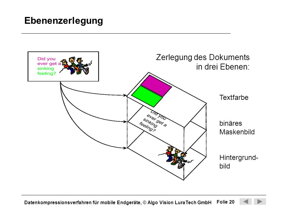 Ebenenzerlegung Zerlegung des Dokuments in drei Ebenen: Textfarbe