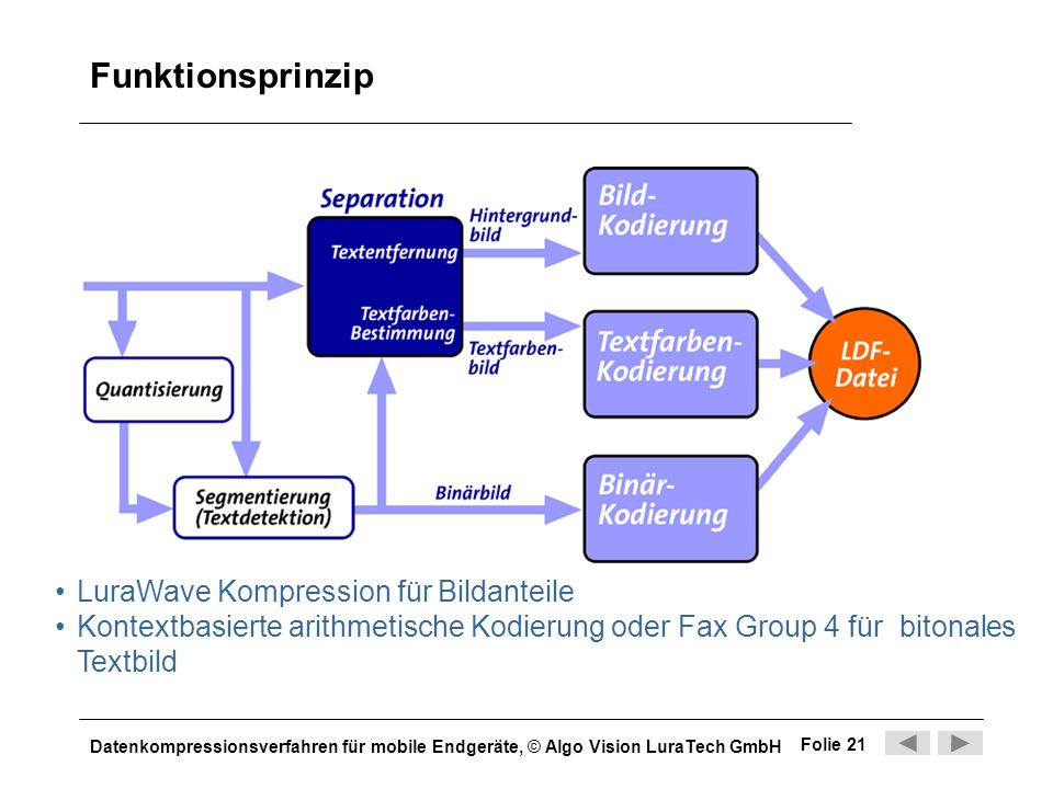 Funktionsprinzip LuraWave Kompression für Bildanteile