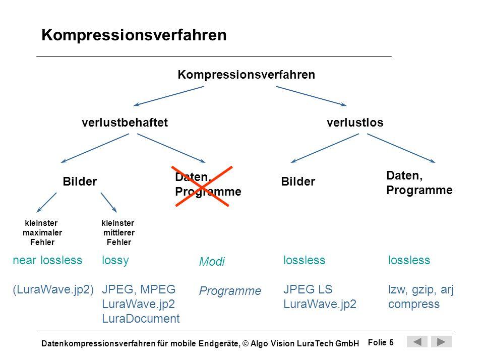 Kompressionsverfahren