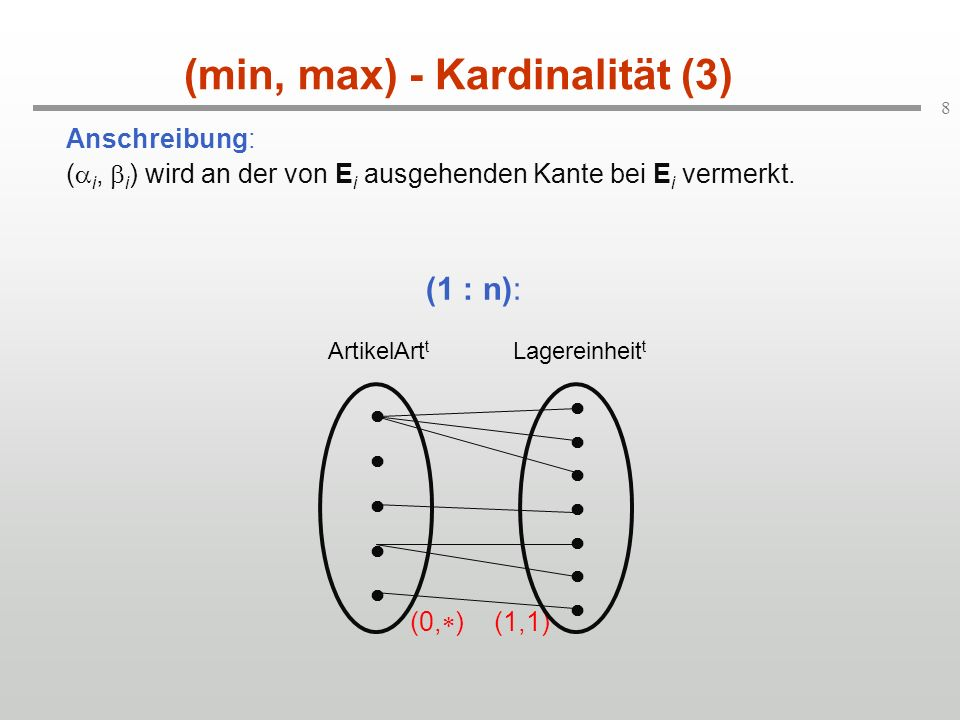 (min, max) - Kardinalität (3)