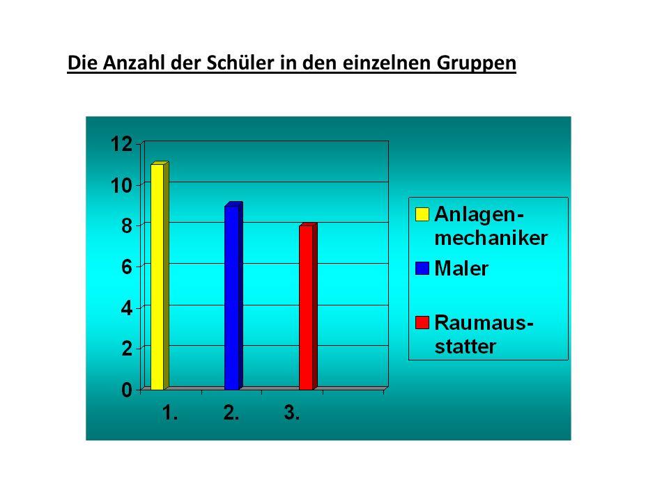 Die Anzahl der Schüler in den einzelnen Gruppen