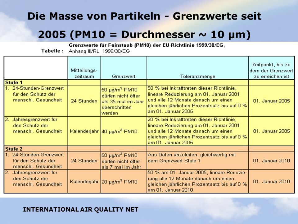 Die Masse von Partikeln - Grenzwerte seit 2005 (PM10 = Durchmesser ~ 10 µm)