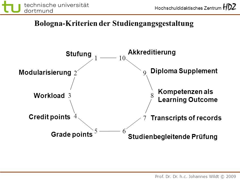 Bologna-Kriterien der Studiengangsgestaltung
