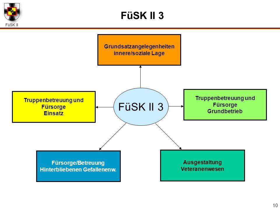FüSK II 3 FüSK II 3 Grundsatzangelegenheiten innere/soziale Lage
